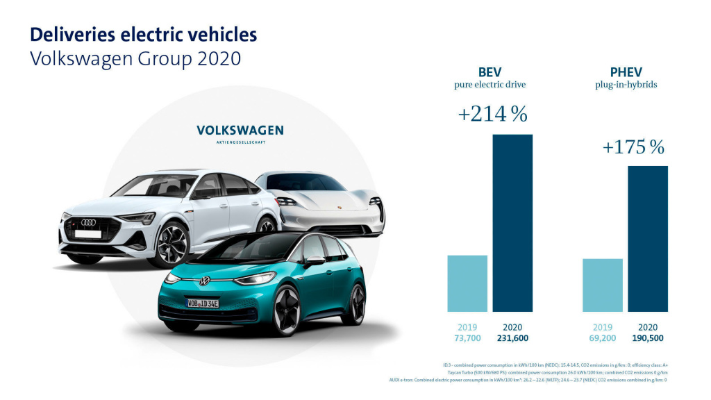 Volkswagen Group strengthens market position in 2020 and hits the ground running in e-offensive