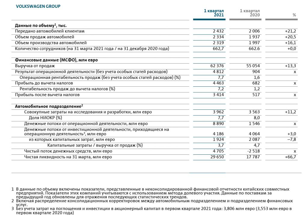 Концерн Volkswagen демонстрирует устойчивые финансовые результаты по итогам первого квартала 2021 года